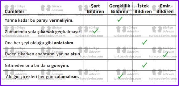 7. Sınıf MEB Yayınları Karadut Dinleme Metni Etkinlik Cevapları - Eşleştirme - Dilek Kipleri